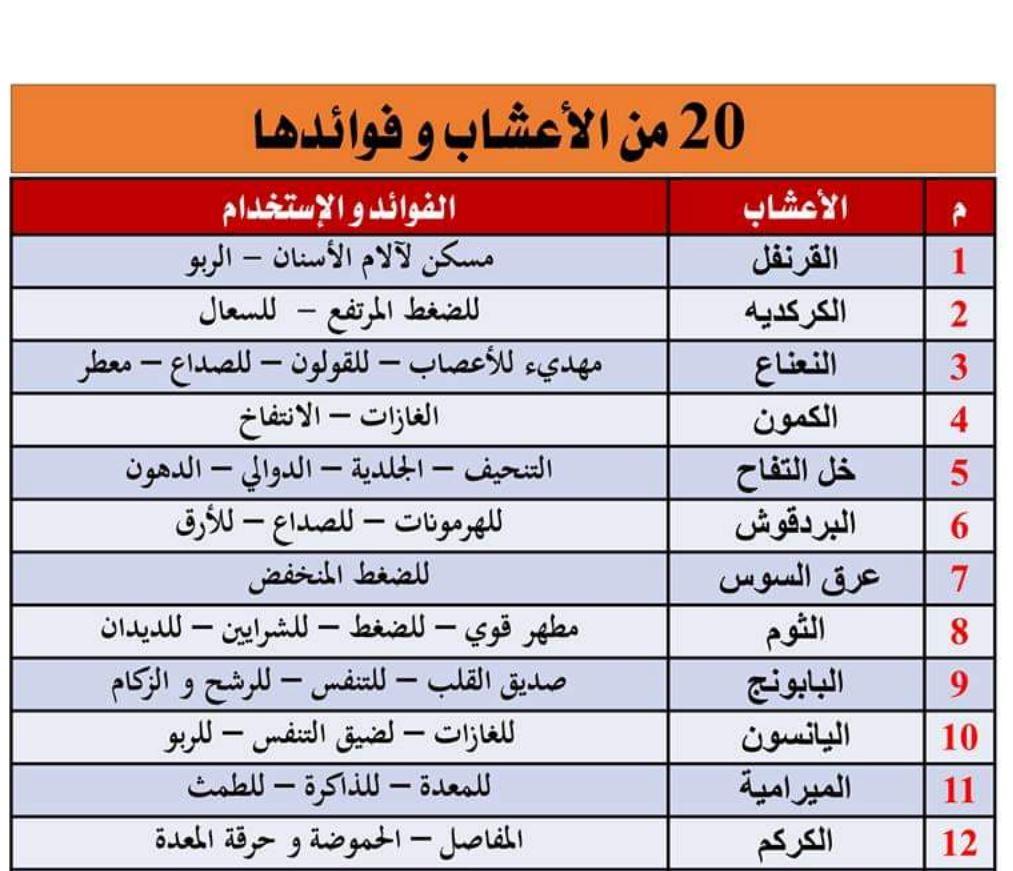 20 من الأعشاب وفوائدها المكتبة الرقمية للدكتور فيصل بن مشعل بن سعود بن عبدالعزيز